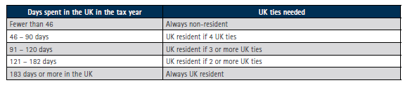 UK Tax Residency Test