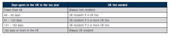 UK Tax Residency Test