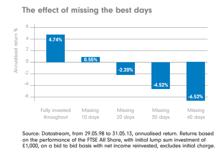 Effect of missing the best days in the stock market