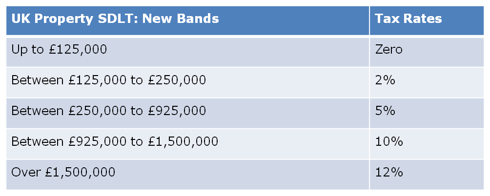 UK_Property_Stamp_Duty_Land_Tax_New_Bands_2014