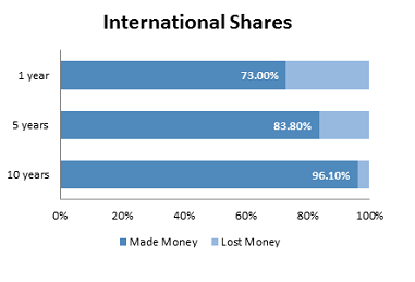 Investment_returns_from_shares_over_time_-_Fidelity