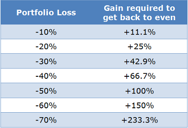 Portfolio_Investment_Losses_and_Gains