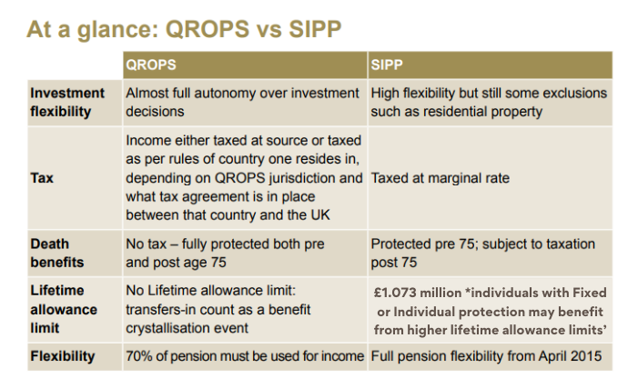 Retirement planning: QROPs vs SIPP