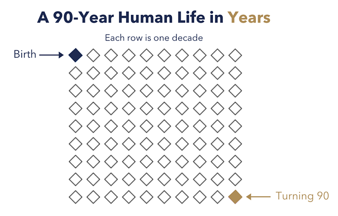 A 90 year human life in years