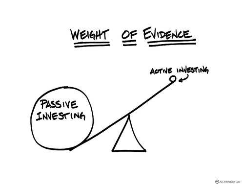 Active vs Passive investment management