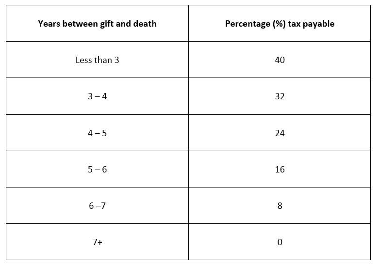 7 clever ways to avoid UK inheritance tax table 3.png