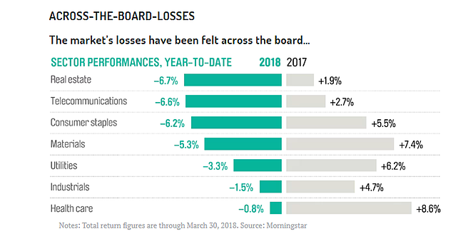 Accross the board losses