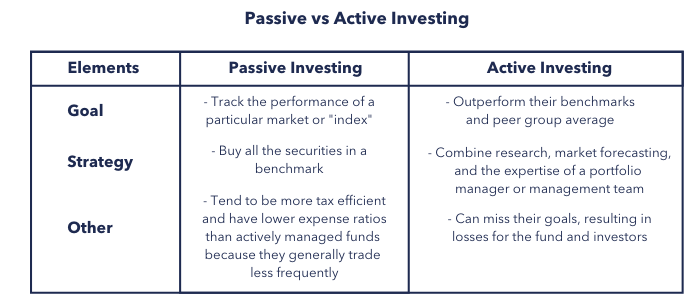Active vs passive Investing as part of your financial plan