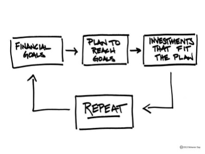 FAQ6-how-financial-planning-works