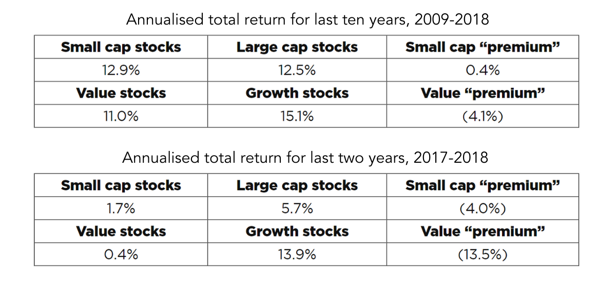 Annualised total return for last ten years, 2009-2018 and Annualised total return for last two years, 2017-2018