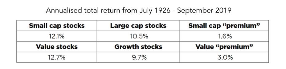 Annualised total return from July 1926 - September 2019-1