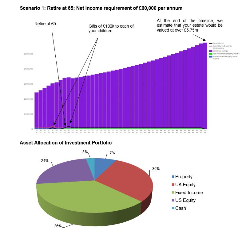 A Cashflow plan with asset breakdown pie chart