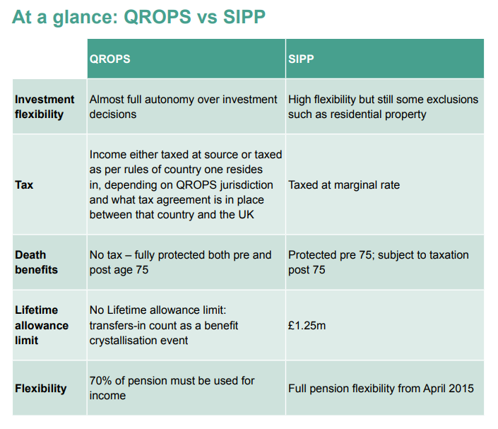 QROPs vs SIPP