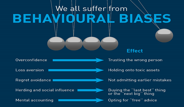 Behavioural biases impact investment decisions