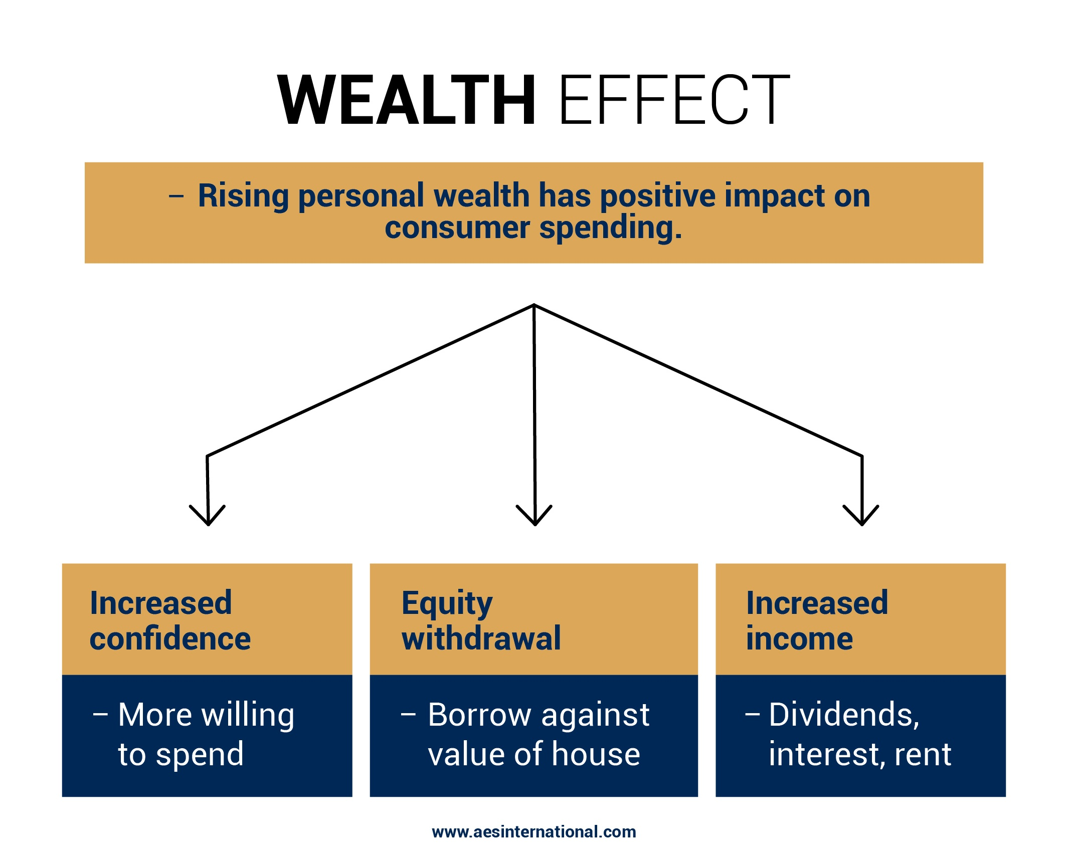 The Wealth Effect