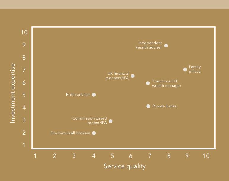 Service quality level