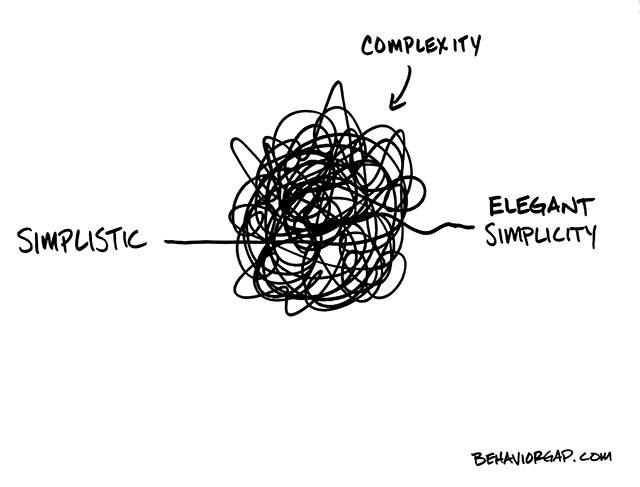 Complexity-Behaviour-Gap