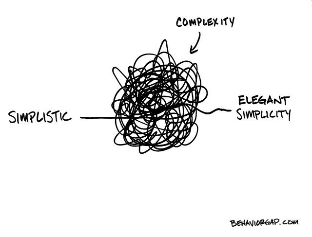 Complexity-Behaviour-Gap