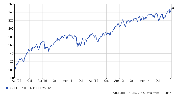 FTSE_100_return_from_9_March_2009