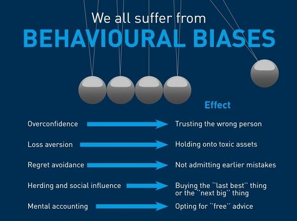 behavioural biases