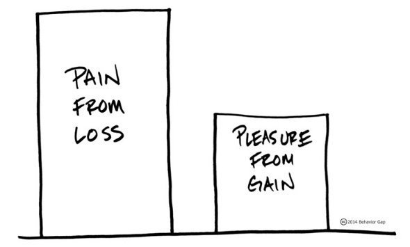 loss-aversion-behaviour-gap