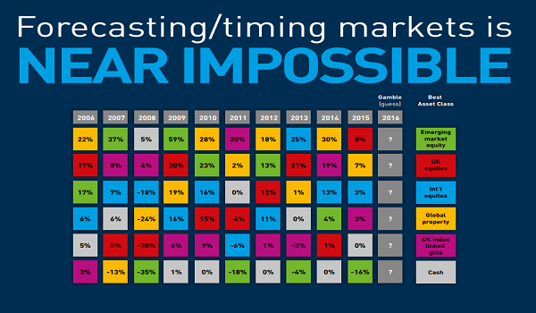 It is Impossible to time the markets