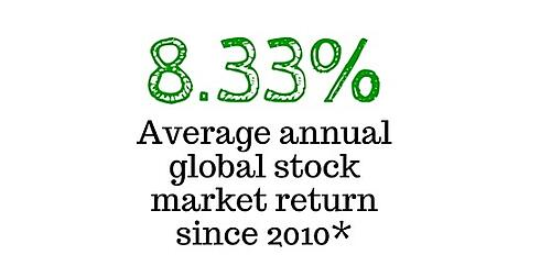 Average returns since 2010