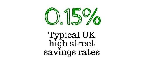 Typical UK high street savings rates