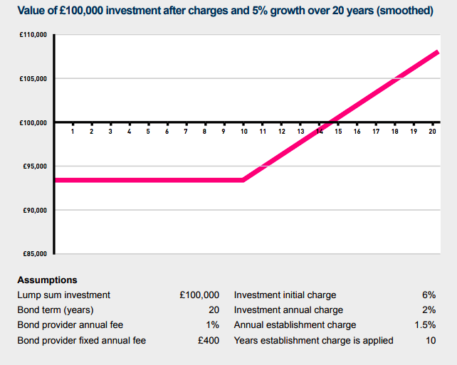 Value of £100,000 investment after charges and 5% growth over 20 years (smoothed)