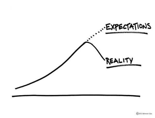 Expectations vs Reality