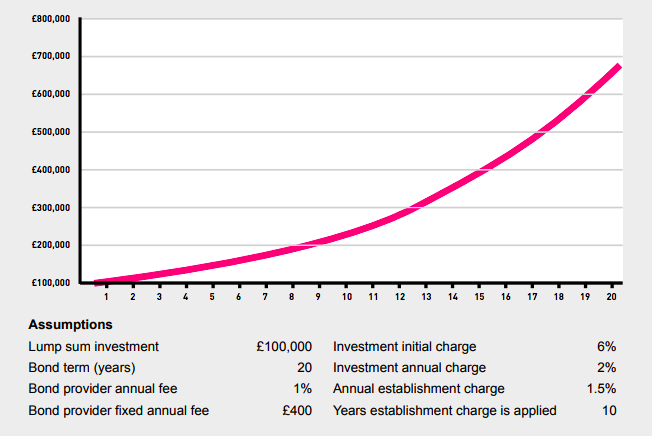 Value of £100,000 investment after charges and 15% growth over 20 years (smoothed)