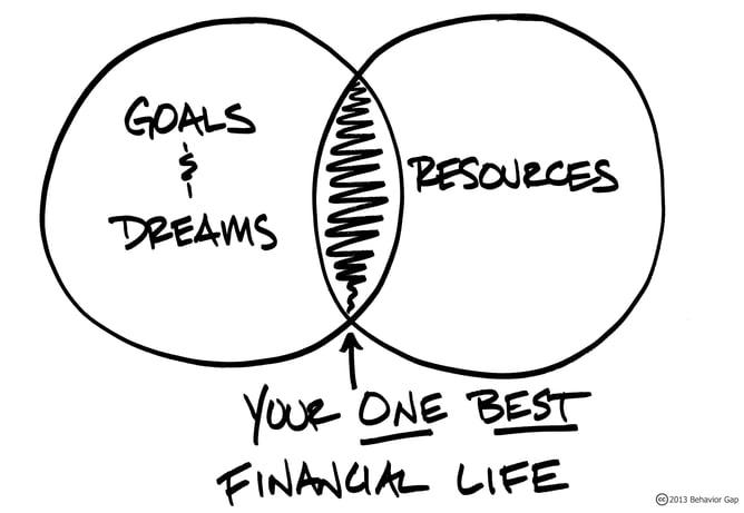 Carl Richards_Goals-and-Dreams