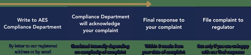 Complaints procedure - WA