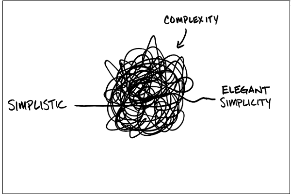Complexity vs-simplicity behaviour gap