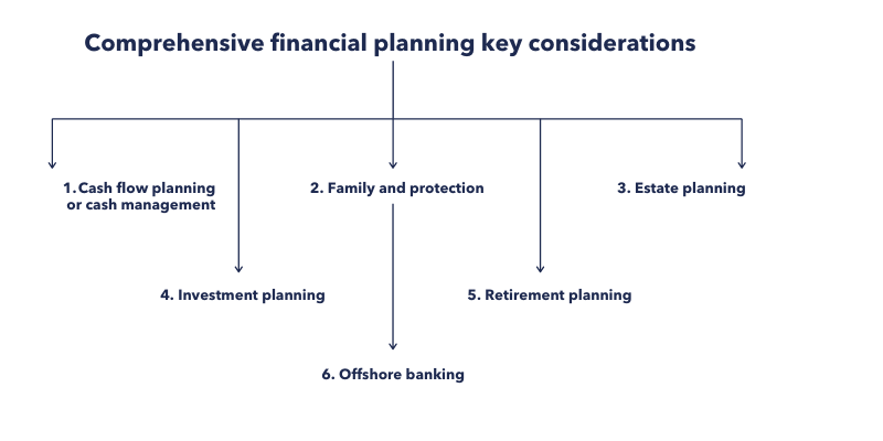 Comprehensive financial planning key considerations