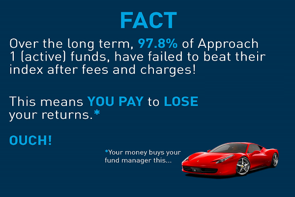97.8% of active funds have failed to beat their index aftter fees