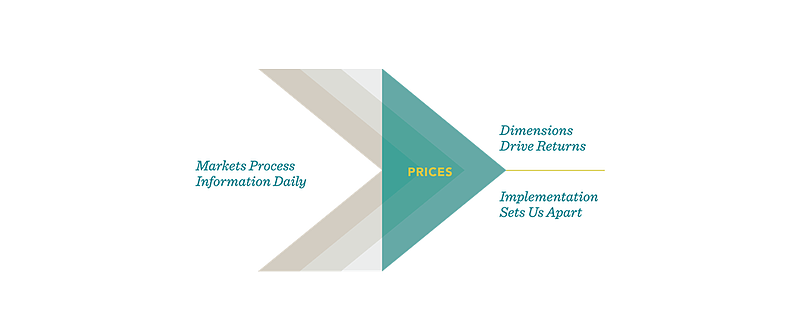 DImensional market prices framework-1