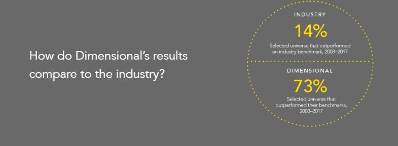 Dimensional v Industry - Dimensional Funds Advisors