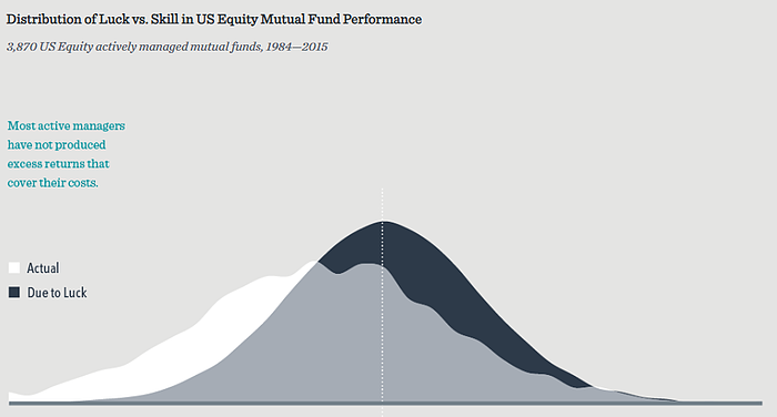 Distribution of luck vs skill in US equity mutual fund performance