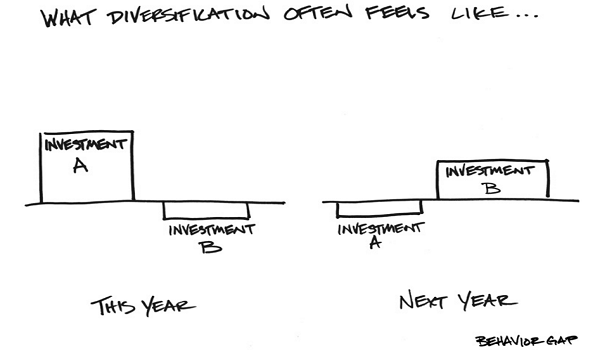 Asset Diversification