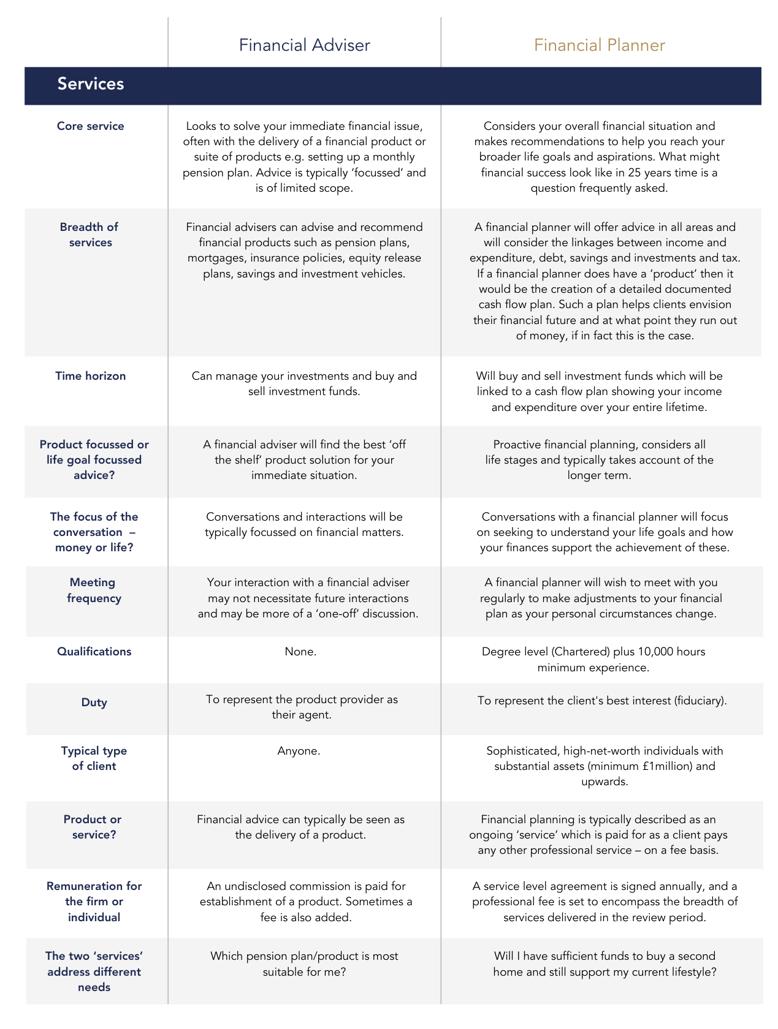 Financial adviser vs. financial planner-2