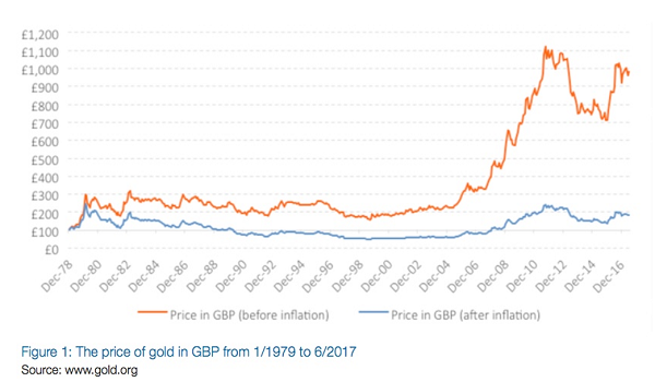 The price of gold in GBP from 1/1979 to 6/2017