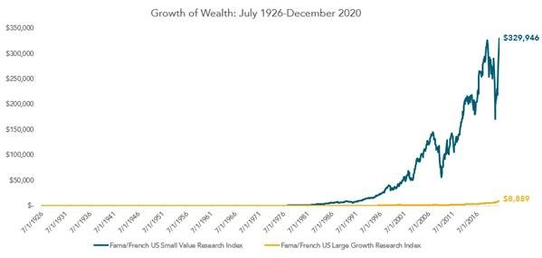 Growth of wealth value stocks