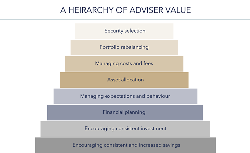 HEIRARCHY OF ADVISER VALUE