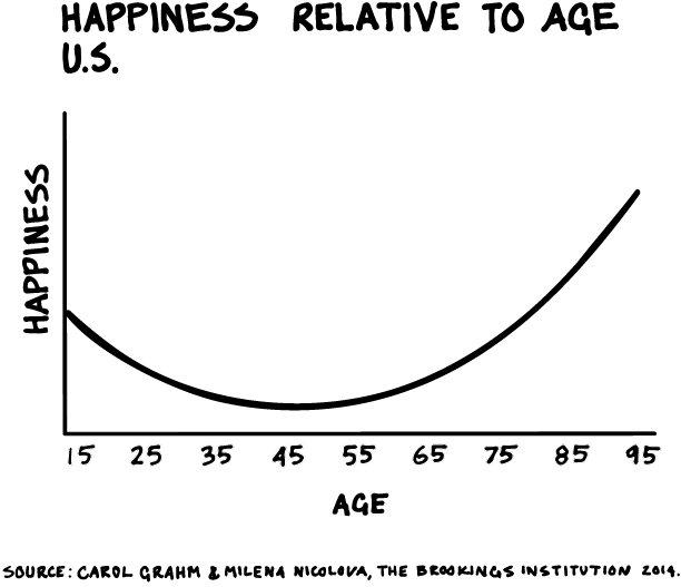 Happiness u curve