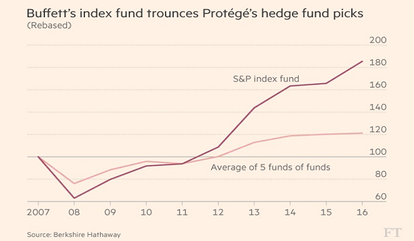 Buffett's Index Fund Trounces Protege's Hedge Fund Picks