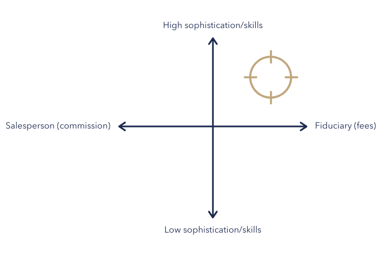 High_low sophistication graph-1