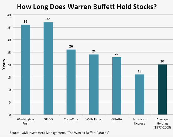 How Long Dones Warren Buffett Hold Stocks