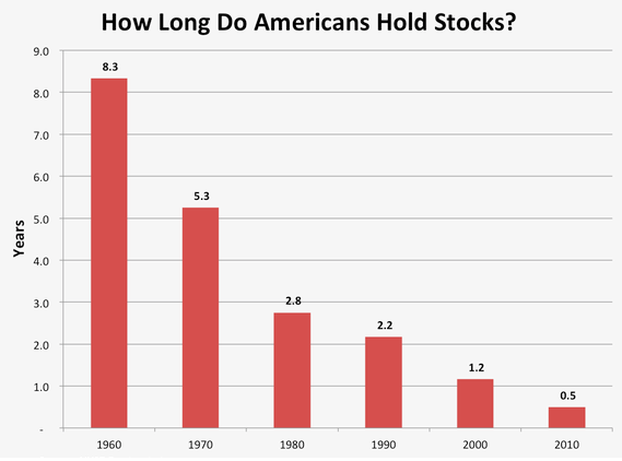 How Long do Americans Hold Stocks