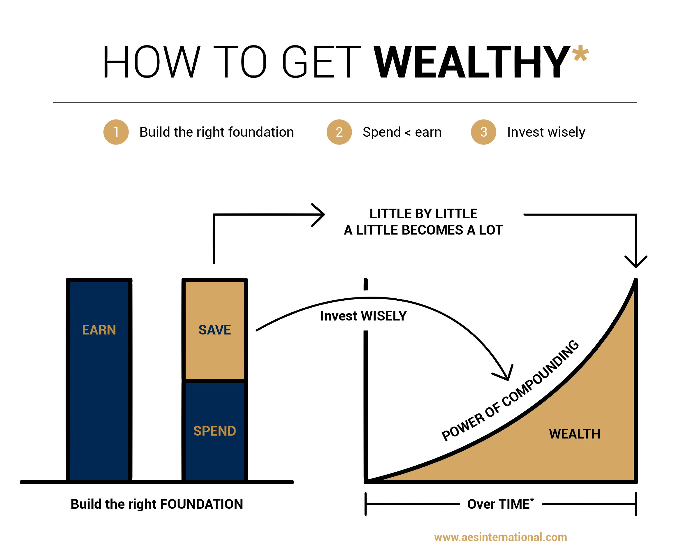 How to get wealthy over time-1